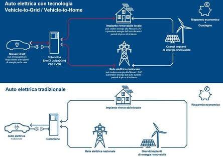 Tecnologia V2G al via con Nissan, Enel X e… Auto elettriche, ne avremo abbastanza? Dal 2030, forse