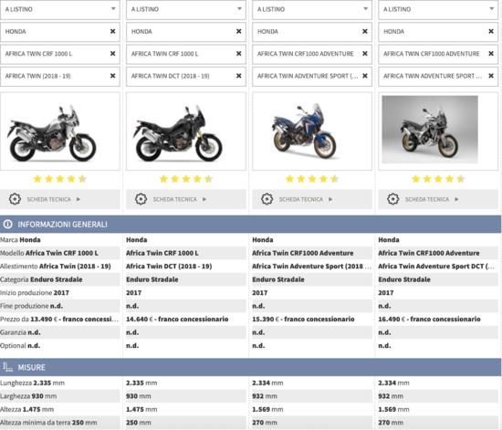 Confronta le varie versioni di Honda Africa Twin