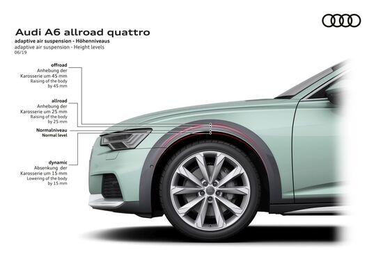 Le sospensioni adattive possono alzare il corpo vettura fino a 4,5 cm in più rispetto alla A6 Avant