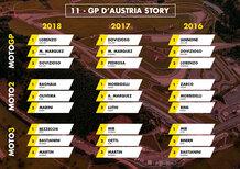 MotoGP Austria 2019: vincitori e statistiche delle ultime 3 edizioni a Zeltweg