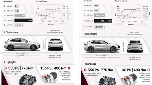 Porsche Cayenne plug-in Hybrid: e-Hybrid e Turbo S e-Hybrid, anche per la Coupé (7)