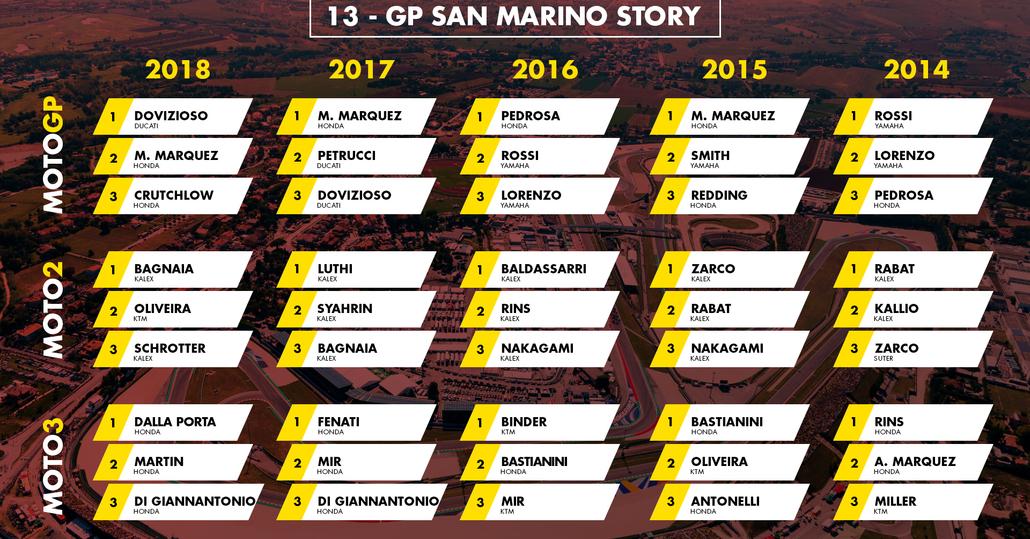 MotoGP San Marino 2019:  vincitori e statistiche delle ultime edizioni a Misano