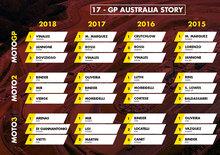 MotoGP Australia 2019: vincitori e statistiche delle ultime edizioni a Phillip Island