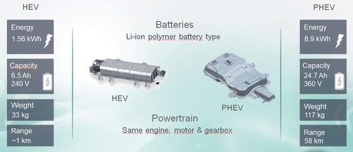 Quale ibrido, Confronto: motorizzazioni HEV e PHEV sulla stessa auto [schede tecniche] (2)