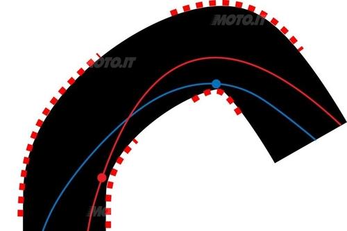 Figura 3 - Doppia curva con raggio variabile