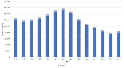 Le immatricolazioni Totali EU e EFTA dal 2001 al 2014