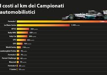 Formula 1 mia, ma quanto mi costi?