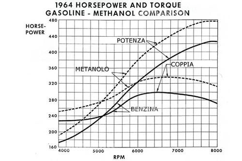 Le curve di potenza e di coppia del motore bialbero di Indianapolis del 1964 mostrano chiaramente l'incremento prestazionale che si poteva ottenere passando dalla alimentazione a benzina a quella a metanolo